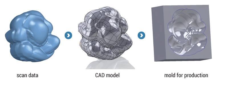 Dịch vụ thiết kế ngược SCAN TO CAD. Xử lý dữ liệu scan 3d (quét 3d). Dịch vụ thiết kế ngược scan to cad của tạo mẫu nhanh tại Việt Nam. Scan to CAD...